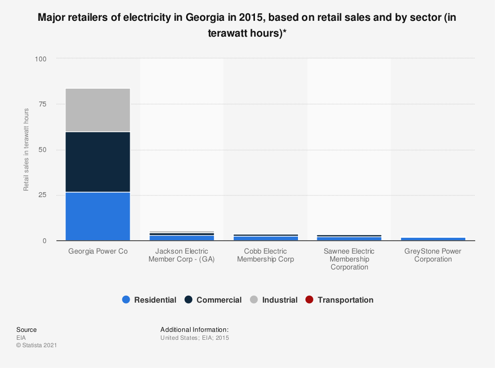 Statistic: Major retailers of electricity in Georgia in 2015, based on retail sales and by sector (in terawatt hours)* | Statista