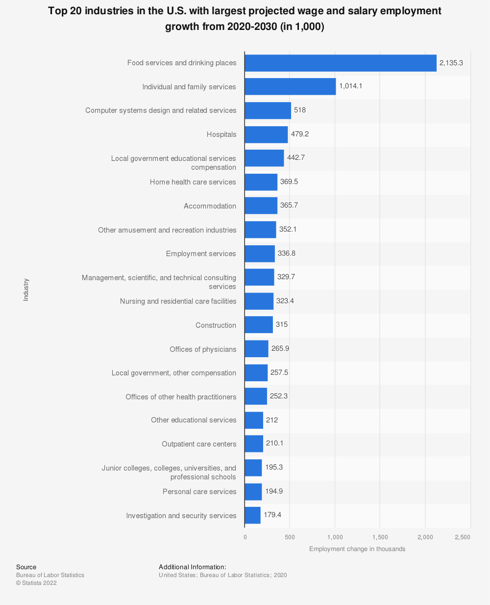 Statistic: Top 20 industries in the U.S. with largest projected wage and salary employment growth from 2018 to 2028 (in 1,000) | Statista