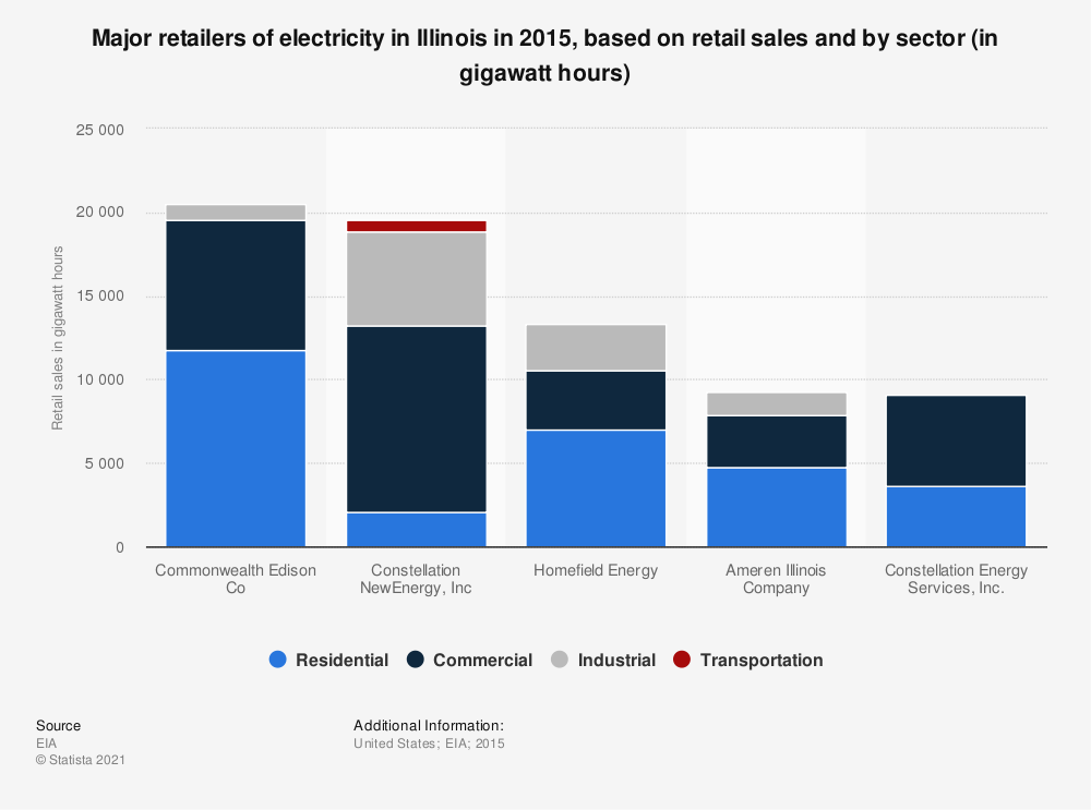 Statistic: Major retailers of electricity in Illinois in 2015, based on retail sales and by sector (in gigawatt hours) | Statista