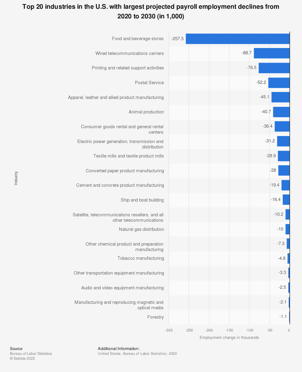 Statistic: Top 20 industries in the U.S. with largest projected payroll employment declines from 2018 to 2028 (in 1,000) | Statista