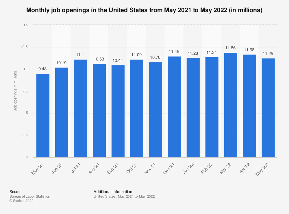 Statistic: Monthly job openings in the United States from September 2018 to September 2019 (in millions) | Statista