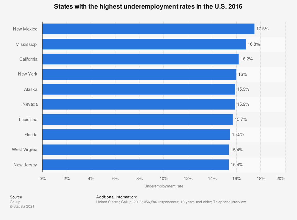 Statistic: States with the highest underemployment rates in the U.S. 2016 | Statista