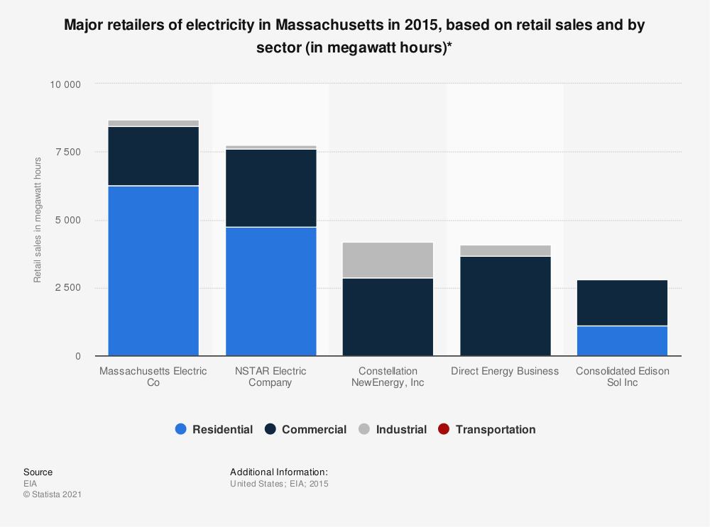 Statistic: Major retailers of electricity in Massachusetts in 2015, based on retail sales and by sector (in megawatt hours)* | Statista