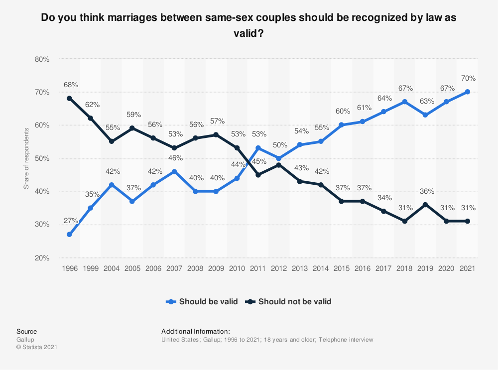 Statistic: Do you think marriages between same-sex couples should be recognized by law as valid? | Statista