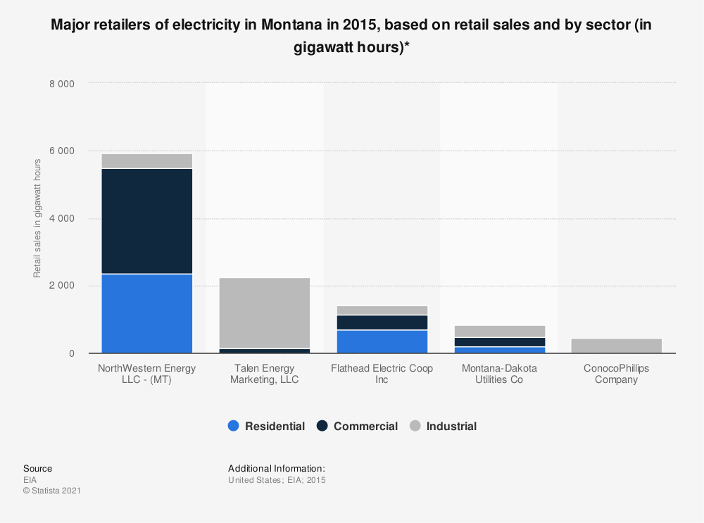 Statistic: Major retailers of electricity in Montana in 2015, based on retail sales and by sector (in gigawatt hours)* | Statista