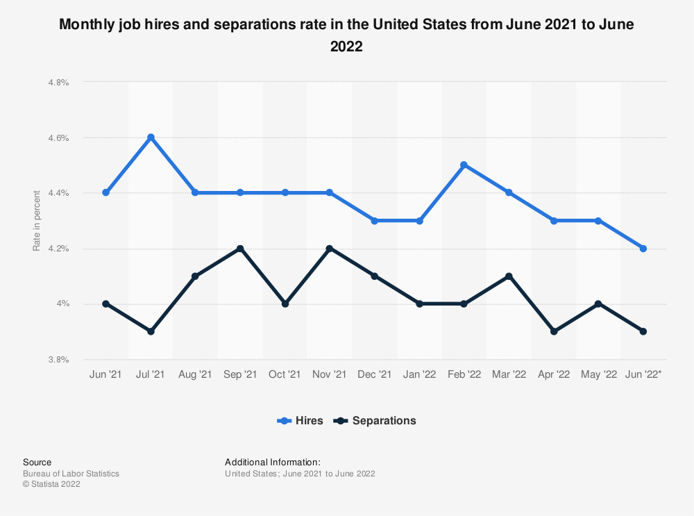 Statistic: Monthly job hires and separations rate in the United States from November 2018 to November 2019 | Statista