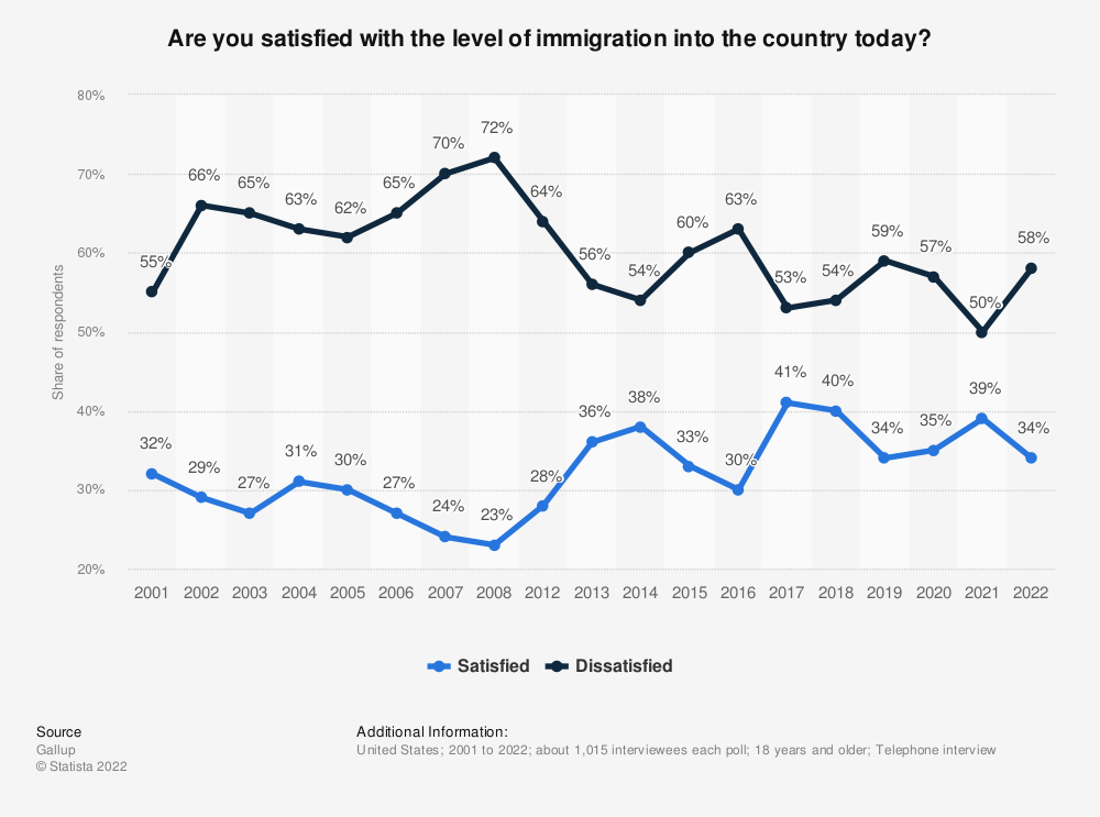 Statistic: Are you satisfied with the level of immigration into the country today? | Statista