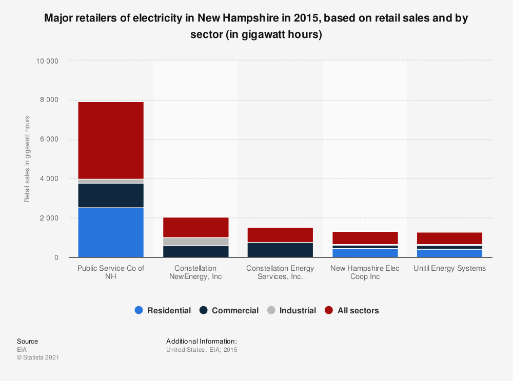 Statistic: Major retailers of electricity in New Hampshire in 2015, based on retail sales and by sector (in gigawatt hours) | Statista