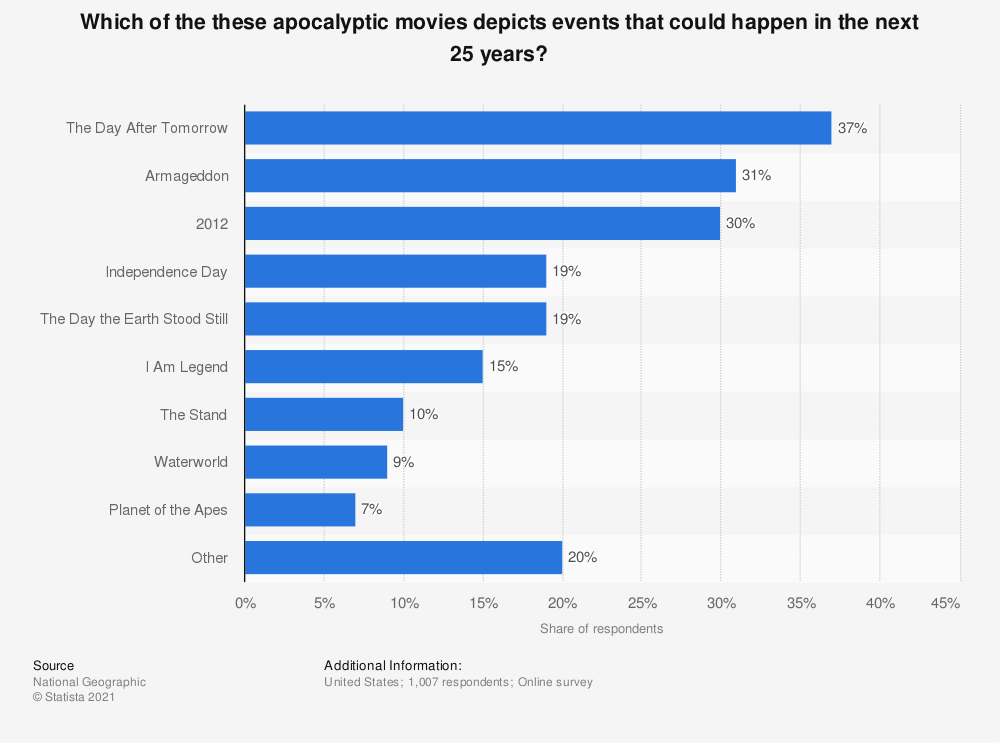 Statistic: Which of the these apocalyptic movies depicts events that could happen in the next 25 years? | Statista