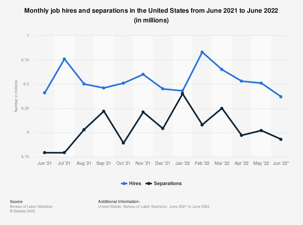 Statistic: Monthly job hires and separations in the United States from June 2018 to June 2019 (in millions) | Statista