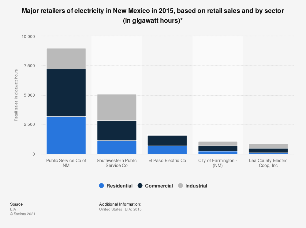 Statistic: Major retailers of electricity in New Mexico in 2015, based on retail sales and by sector (in gigawatt hours)* | Statista