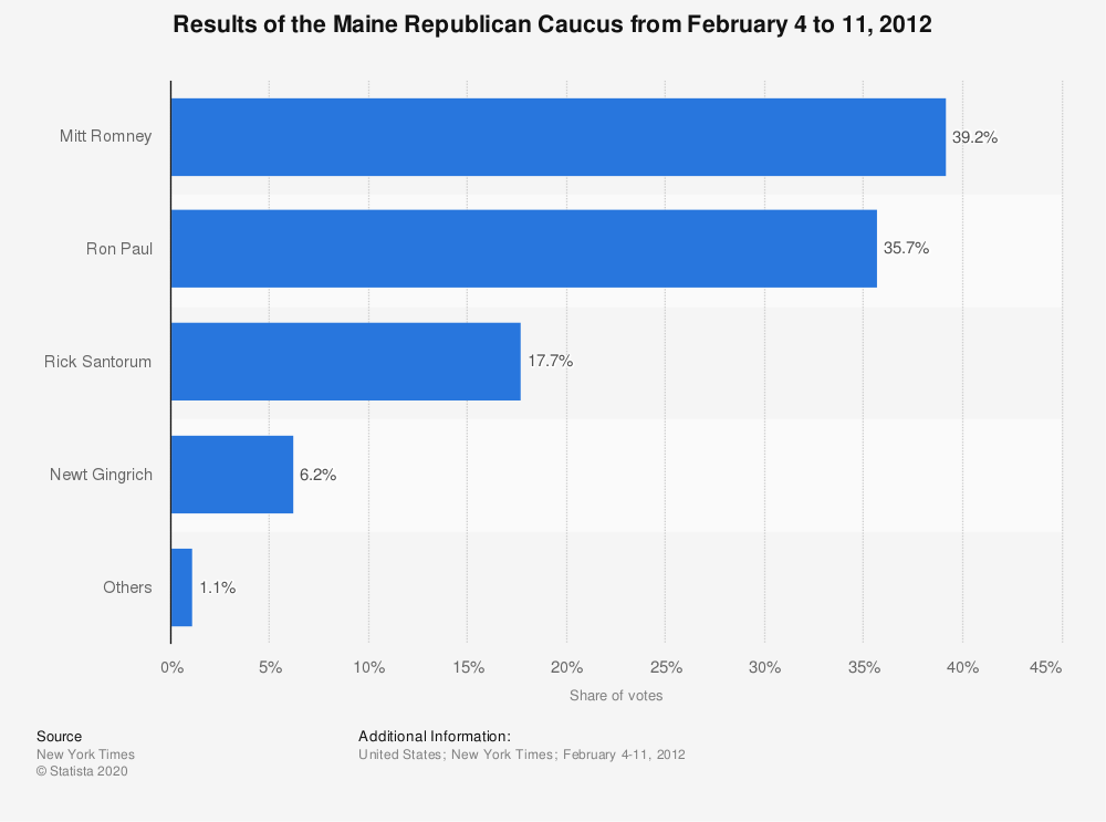 Statistic: Results of the Maine Republican Caucus from February 4 to 11, 2012   Statista