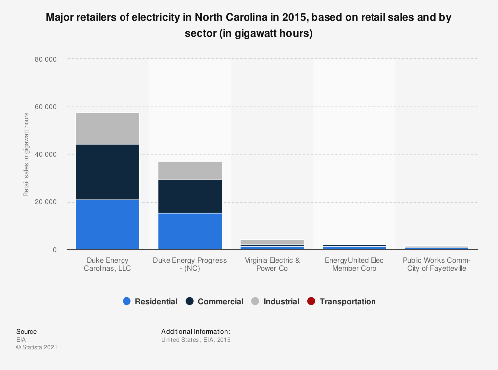 Statistic: Major retailers of electricity in North Carolina in 2015, based on retail sales and by sector (in gigawatt hours) | Statista