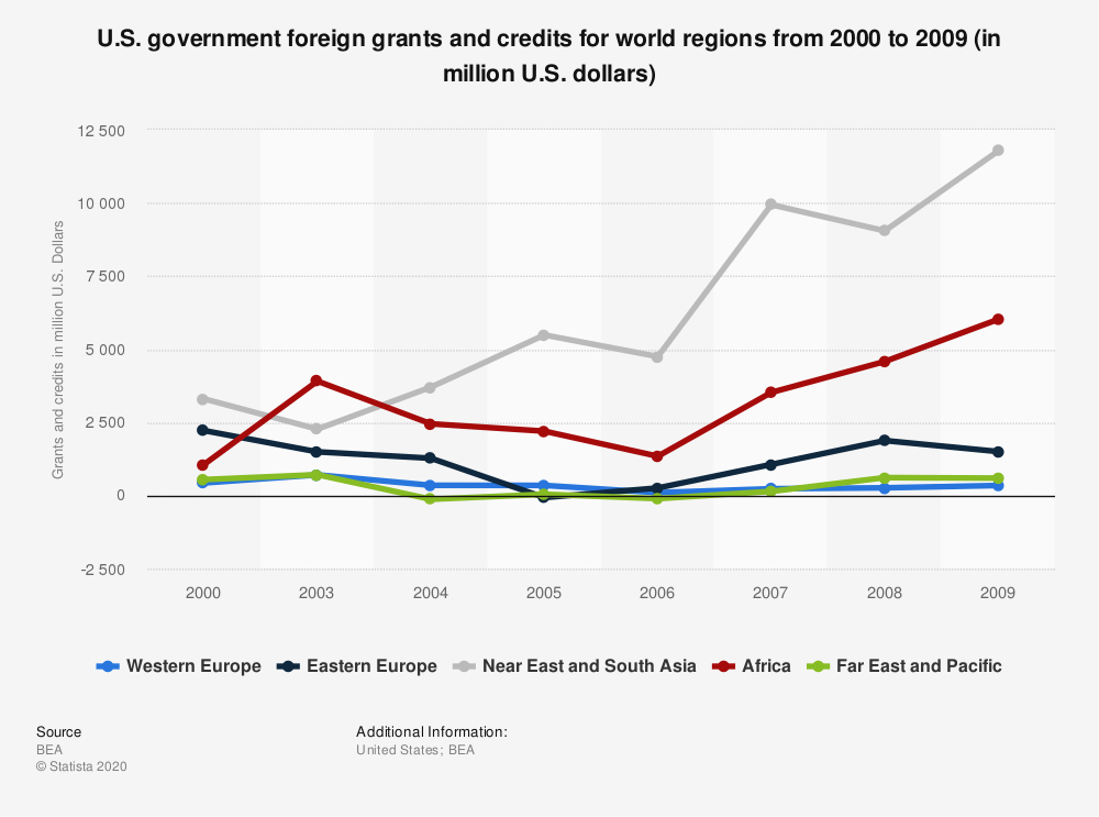 Statistic: U.S. government foreign grants and credits for world regions from 2000 to 2009 (in million U.S. dollars)   Statista