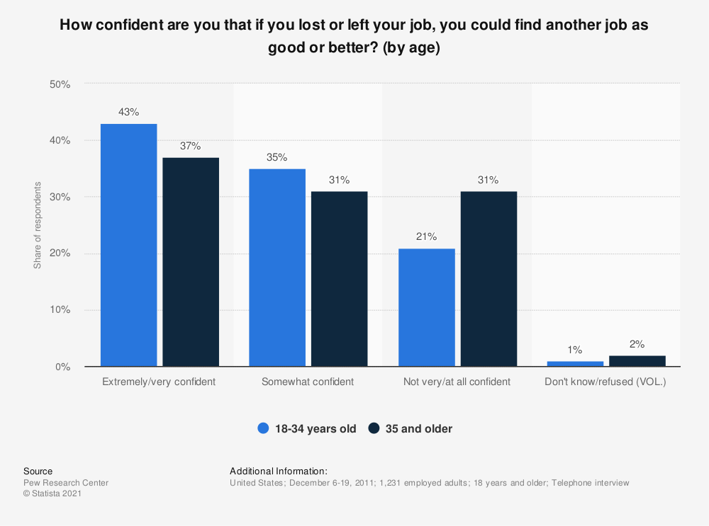 Statistic: How confident are you that if you lost or left your job, you could find another job as good or better? (by age) | Statista