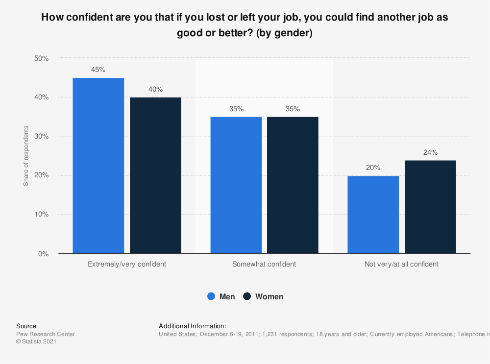 Statistic: How confident are you that if you lost or left your job, you could find another job as good or better? (by gender) | Statista