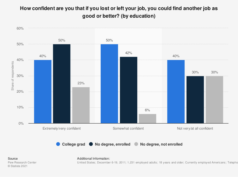 Statistic: How confident are you that if you lost or left your job, you could find another job as good or better? (by education) | Statista