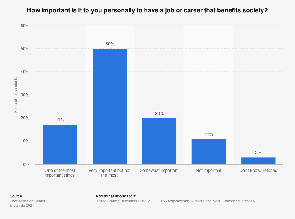 Statistic: How important is it to you personally to have a job or career that benefits society? | Statista
