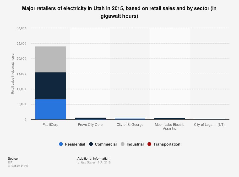 Statistic: Major retailers of electricity in Utah in 2015, based on retail sales and by sector (in gigawatt hours) | Statista