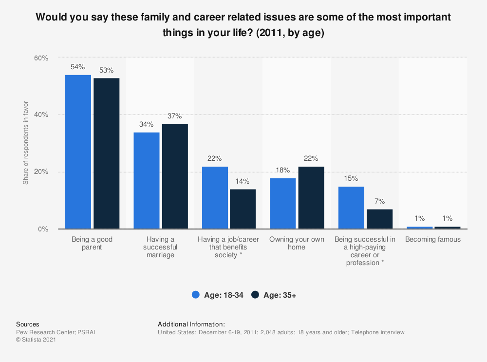 Statistic: Would you say these family and career related issues are some of the most important things in your life? (2011, by age) | Statista