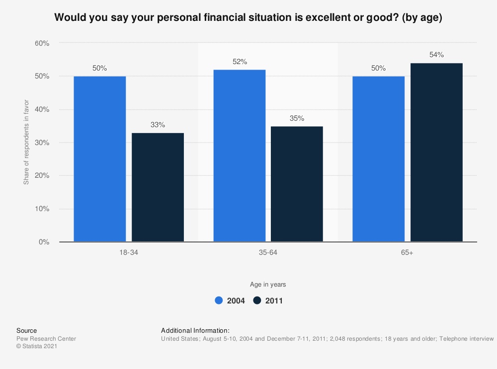 Statistic: Would you say your personal financial situation is excellent or good? (by age) | Statista