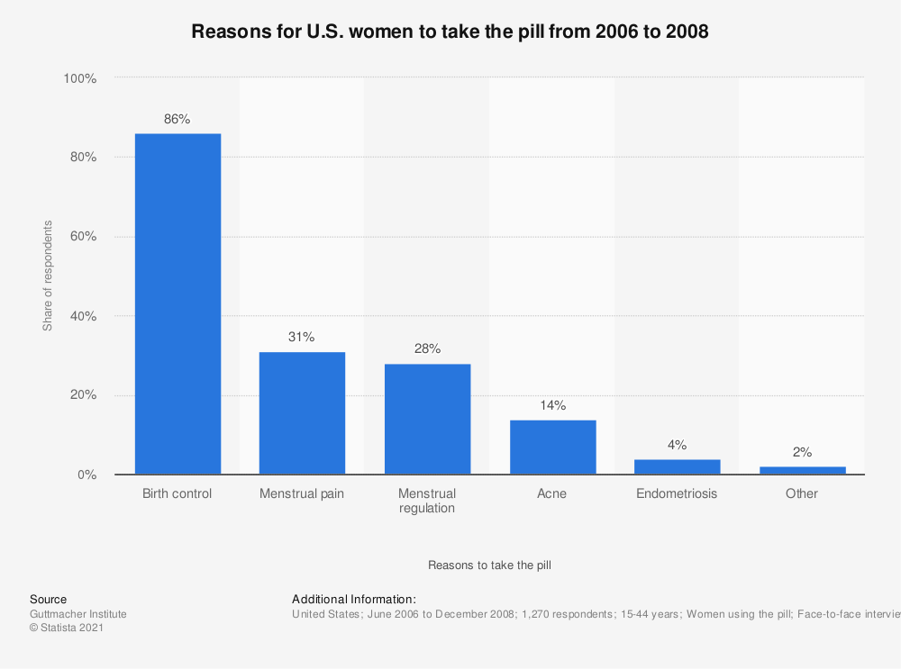 Statistic: Reasons for U.S. women to take the pill from 2006 to 2008 | Statista