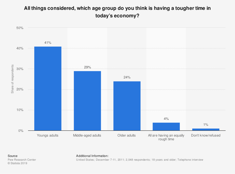 Statistic: All things considered, which age group do you think is having a tougher time in today's economy?   Statista