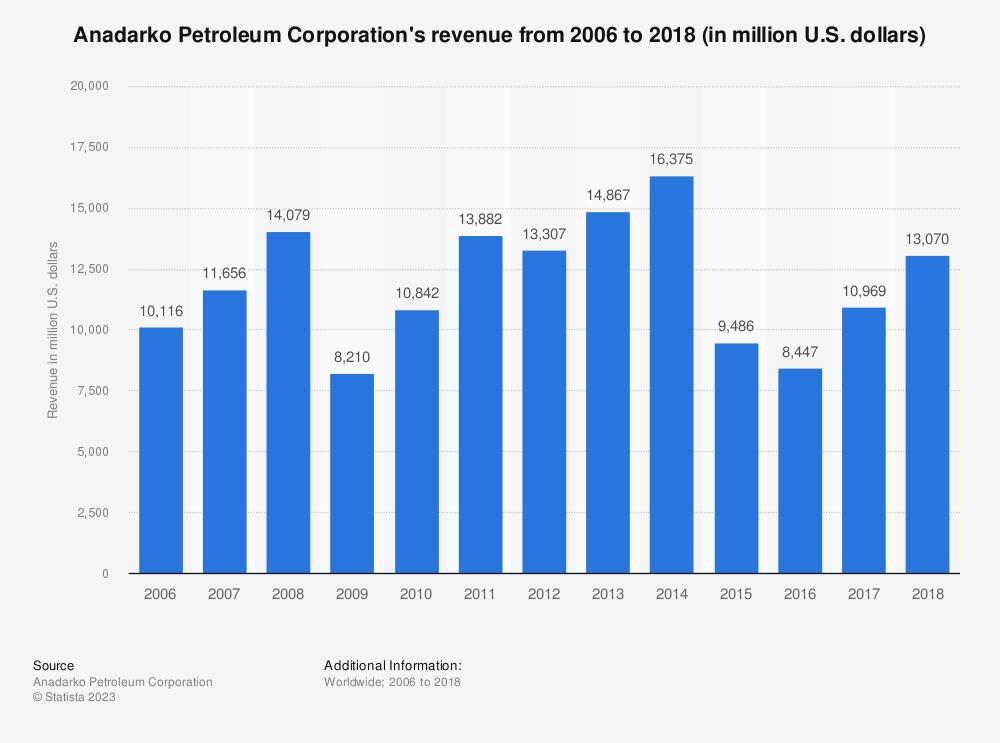 Statistic: Anadarko Petroleum Corporation's revenue from 2006 to 2018 (in million U.S. dollars)   Statista