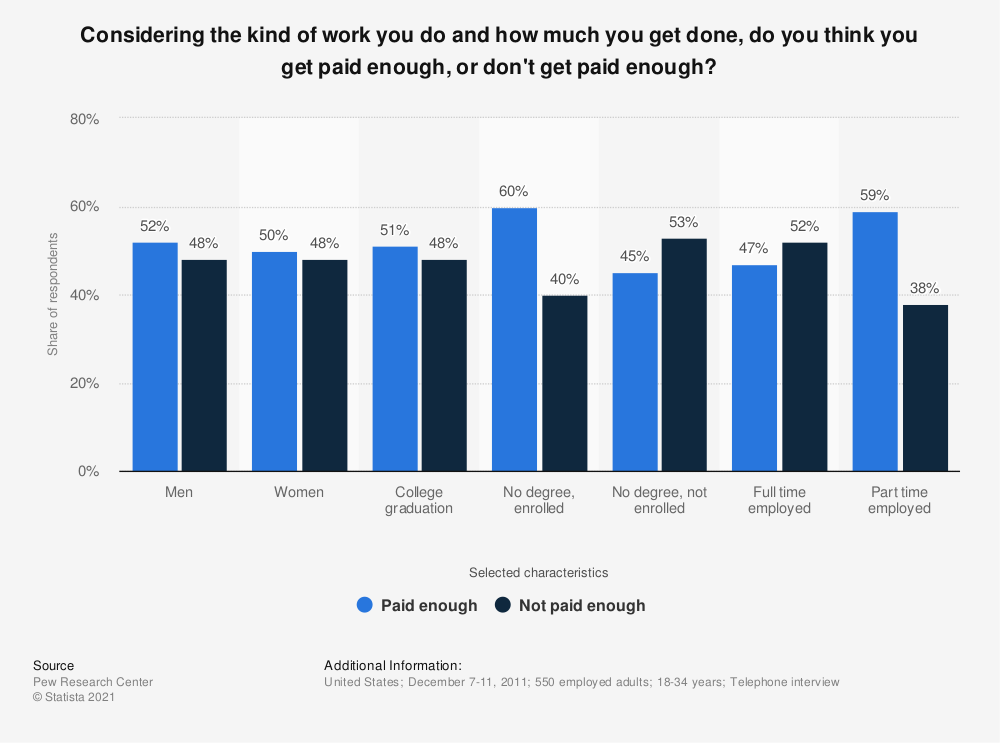 Statistic: Considering the kind of work you do and how much you get done, do you think you get paid enough, or don't get paid enough? | Statista