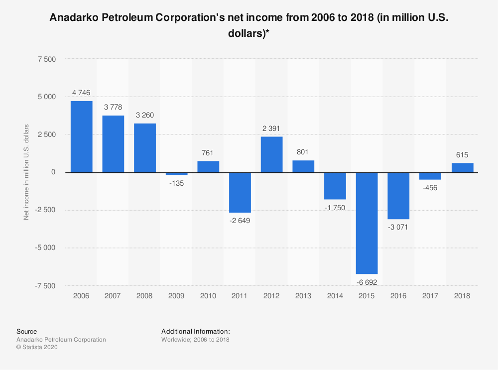 Statistic: Anadarko Petroleum Corporation's net income from 2006 to 2018 (in million U.S. dollars)* | Statista