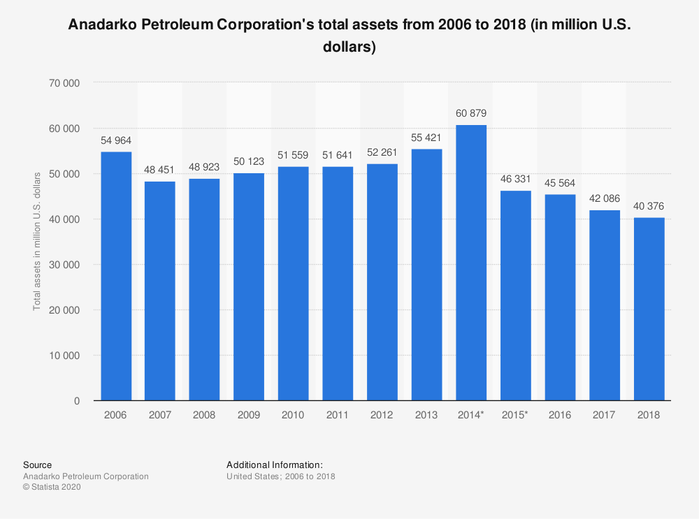 Statistic: Anadarko Petroleum Corporation's total assets from 2006 to 2018 (in million U.S. dollars) | Statista