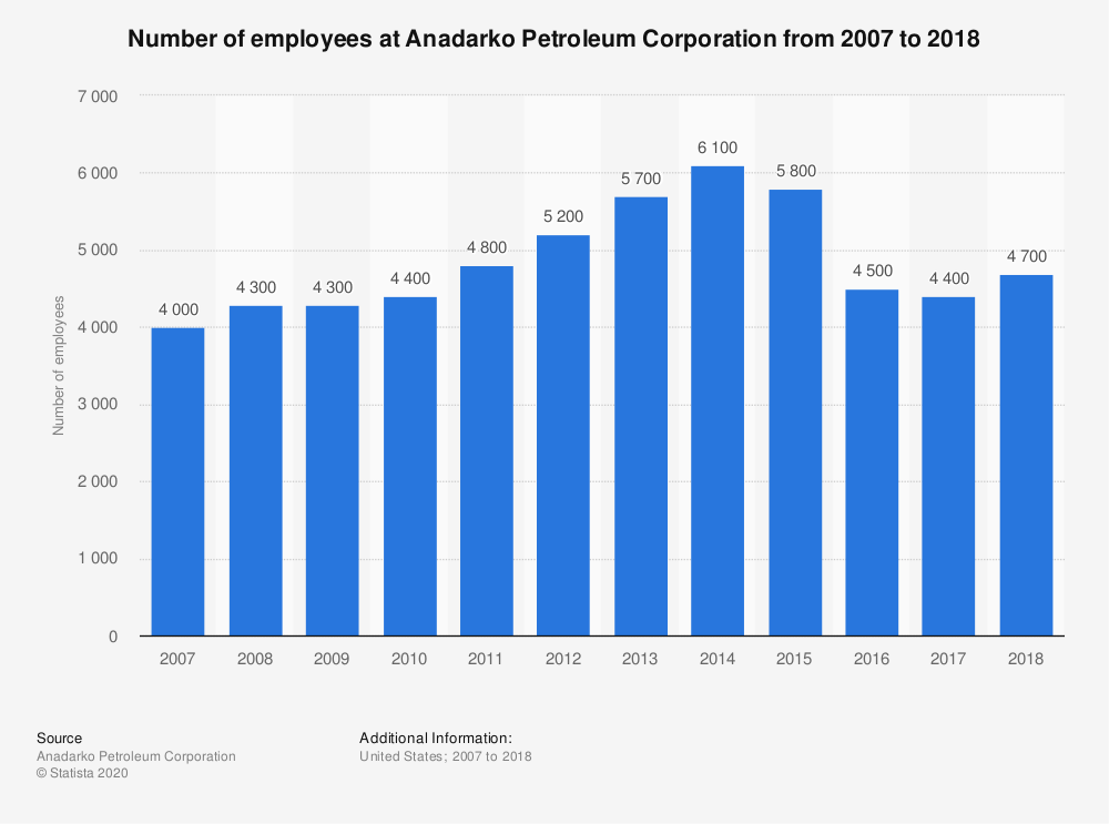 Statistic: Number of employees at Anadarko Petroleum Corporation from 2007 to 2018 | Statista