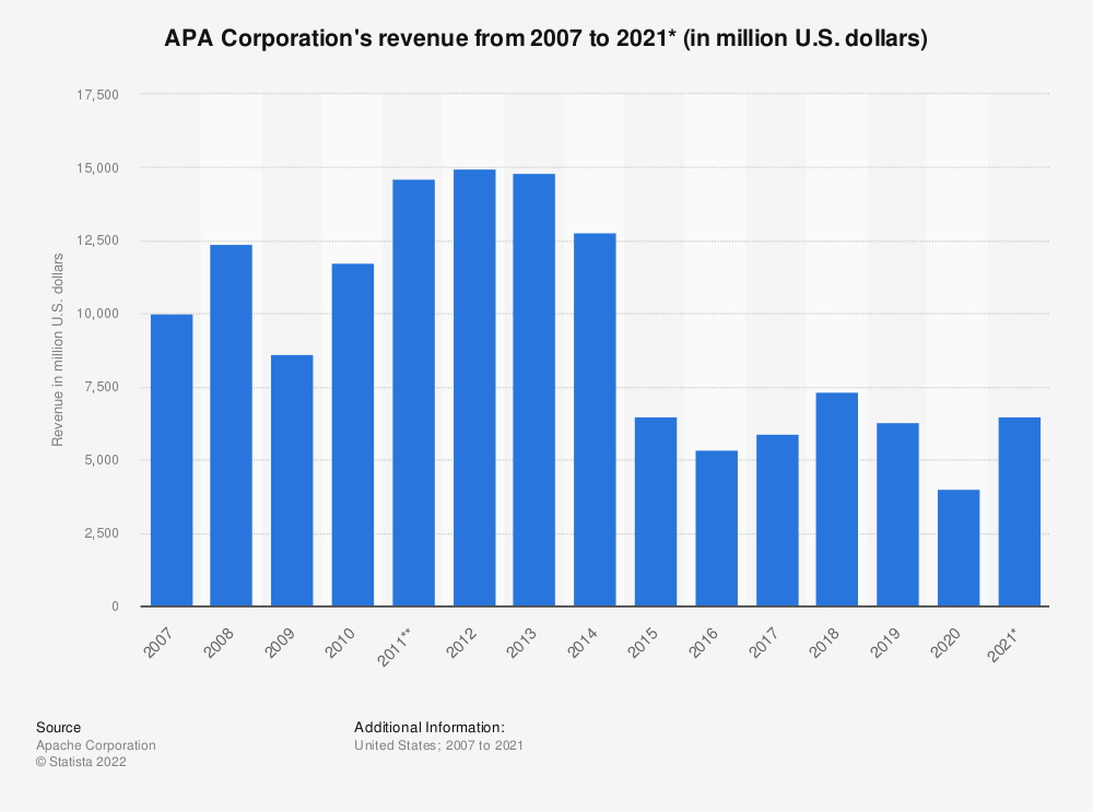 Statistic: Apache Corporation's revenue from 2007 to 2018 (in million U.S. dollars) | Statista