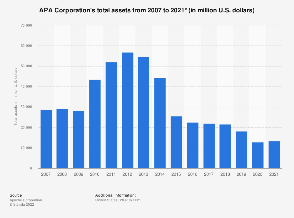 Statistic: Apache Corporation's total assets from 2007 to 2019 (in million U.S. dollars) | Statista