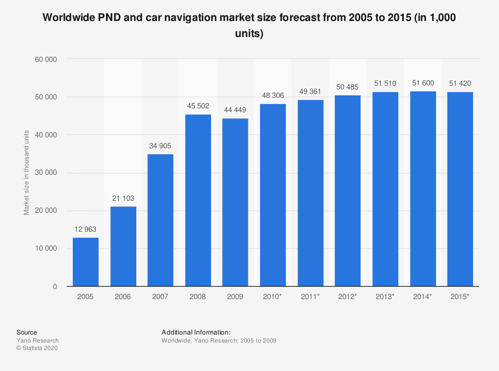Statistic: Worldwide PND and car navigation market size forecast from 2005 to 2015 (in 1,000 units) | Statista