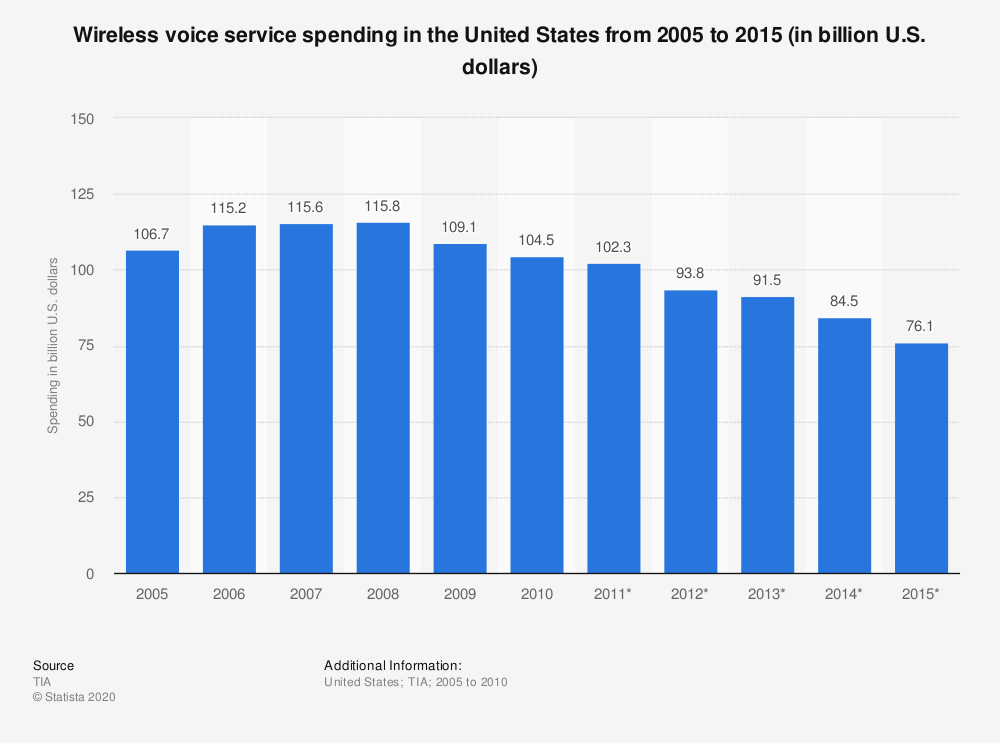 Statistic: Wireless voice service spending in the United States from 2005 to 2015 (in billion U.S. dollars) | Statista
