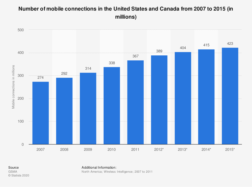 Statistic: Number of mobile connections in the United States and Canada from 2007 to 2015 (in millions) | Statista