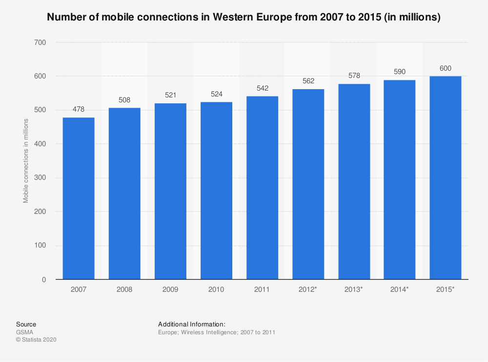Statistic: Number of mobile connections in Western Europe from 2007 to 2015 (in millions) | Statista