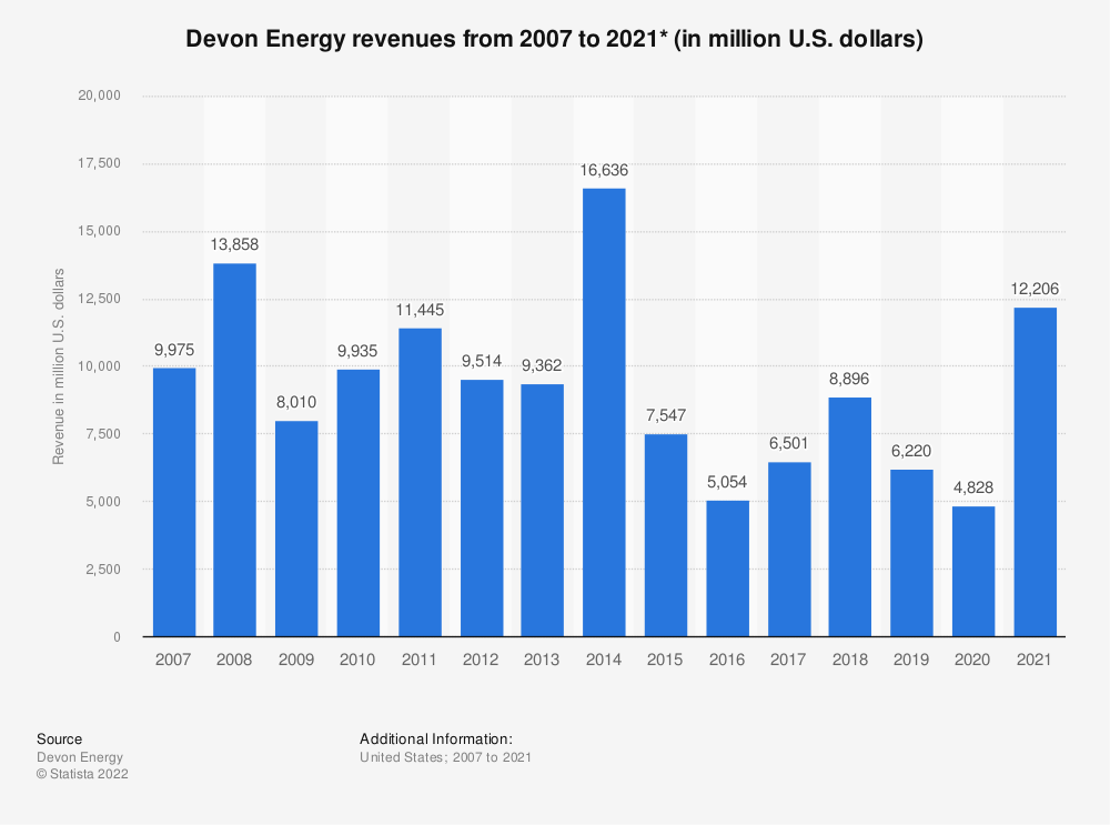 Statistic: Devon Energy revenues from 2007 to 2018 (in million U.S. dollars) | Statista