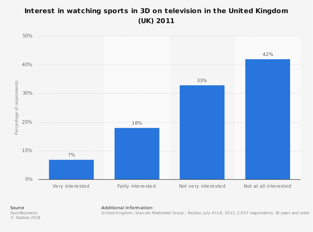 Statistic: Interest in watching sports in 3D on television in the United Kingdom (UK) 2011   Statista