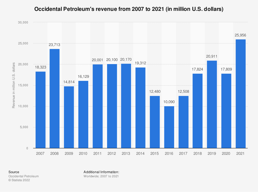 Statistic: Occidental Petroleum's revenue from 2007 to 2018 (in million U.S. dollars) | Statista