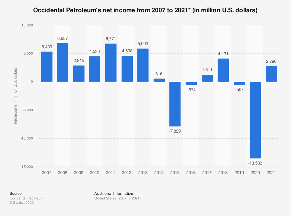 Statistic: Occidental Petroleum's net income from 2007 to 2019 (in million U.S. dollars)* | Statista