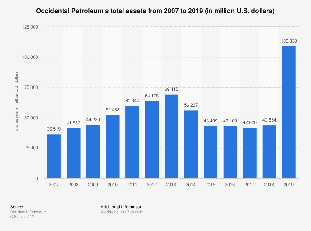 Statistic: Occidental Petroleum's total assets from 2007 to 2019 (in million U.S. dollars) | Statista