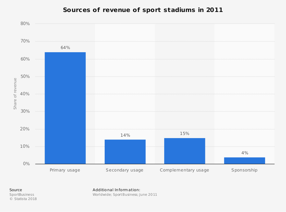 Statistic: Sources of revenue of sport stadiums in 2011 | Statista
