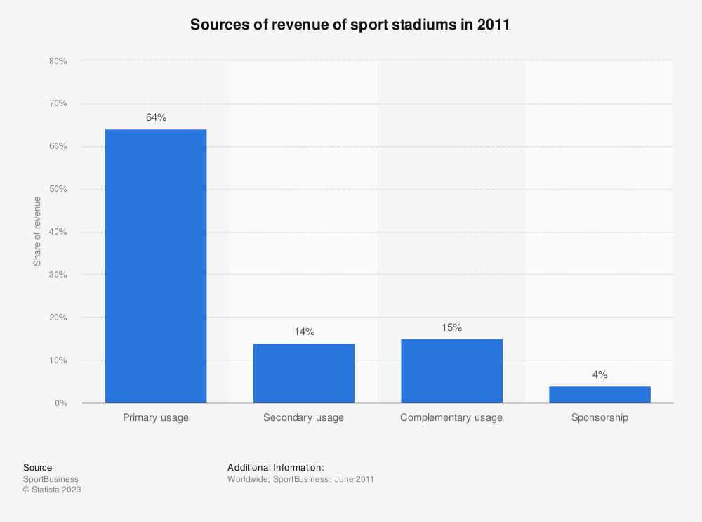 Statistic: Sources of revenue of sport stadiums in 2011 | Statista