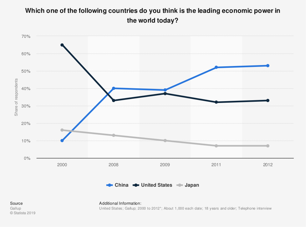 Statistic: Which one of the following countries do you think is the leading economic power in the world today? | Statista