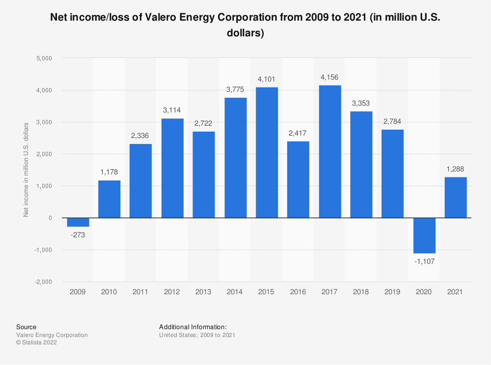 Statistic: Valero Energy Corporation's income from 2009 to 2019 (in million U.S. dollars)* | Statista