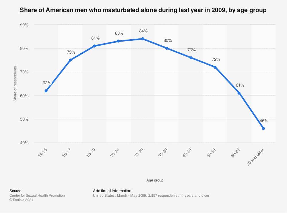 Statistic: Share of American men who masturbated alone during last year in 2009, by age group | Statista