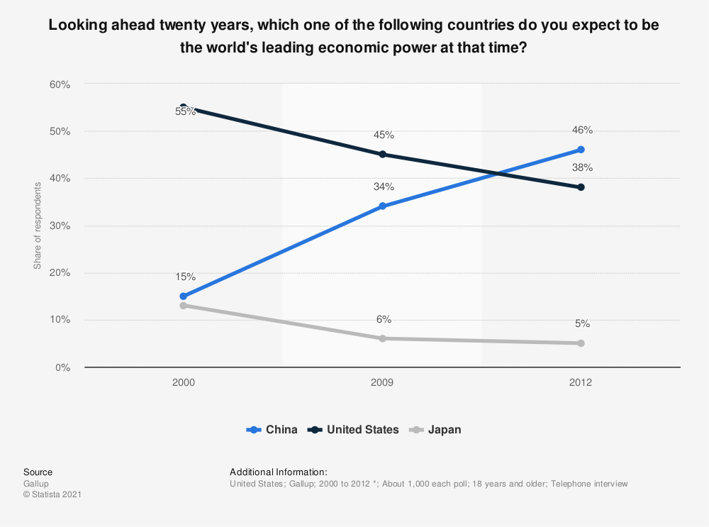 Statistic: Looking ahead twenty years, which one of the following countries do you expect to be the world's leading economic power at that time? | Statista