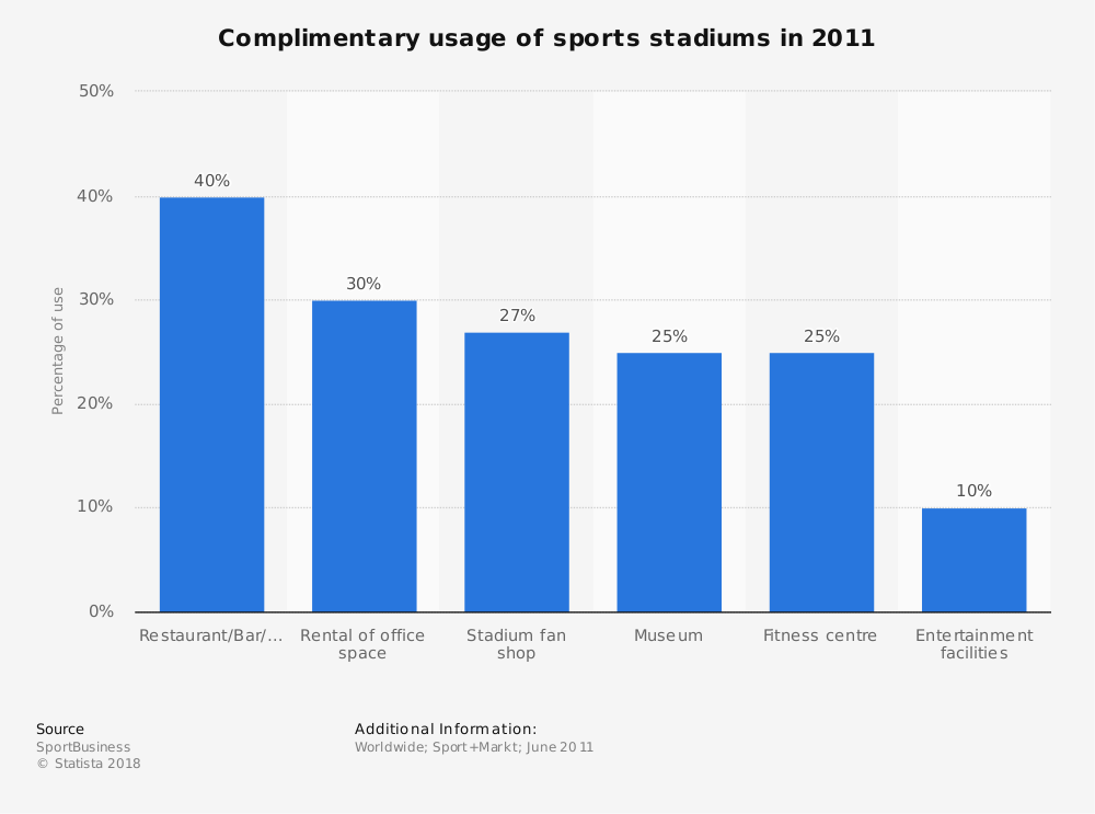 Statistic: Complimentary usage of sports stadiums in 2011 | Statista